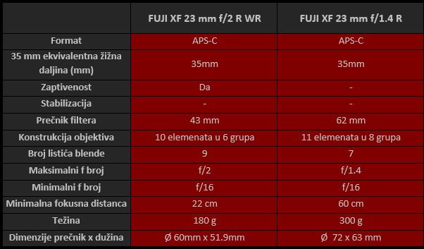 Fujinon 35mm f2 r WR table spec.png